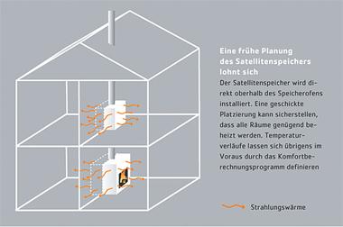 speicherofen mit satellitenspeicher. Black Bedroom Furniture Sets. Home Design Ideas